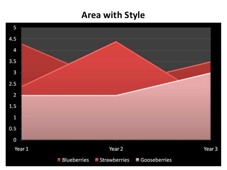 Area Chart Type In Powerpoint