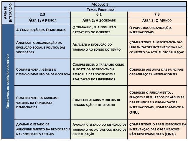 AREADE INTEGRA��O M�DULO3: TEMASPROBLEMA 2.3 6.1 7.3 �REA1:APESSOA �REA2:ASOCIEDADE �REA3:OMUNDO OB...