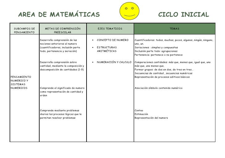 AREA DE MATEMÁTICAS                                                                              CICLO INICIAL   SUBCAMPOS...
