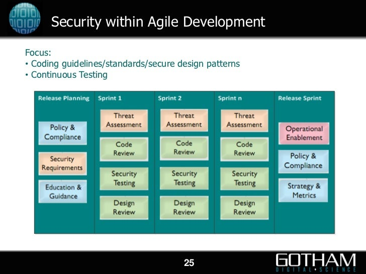 Are Agile And Secure Development Mutually Exclusive