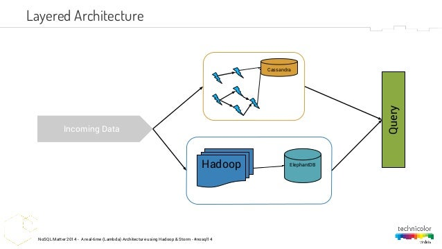 A real-time (lambda) architecture using Hadoop & Storm (NoSQL Matters…