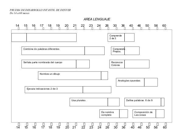 PRUEBA DE DESARROLLO INFANTIL DE DENVER De 14 a 60 meses AREA LENGUAJE 14 15 16 17 18 19 20 21 22 23 24 26 30 36 40 46 50 ...