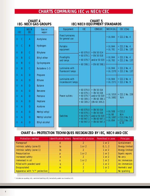 Nec Wire Classification Chart - WIRE Center •