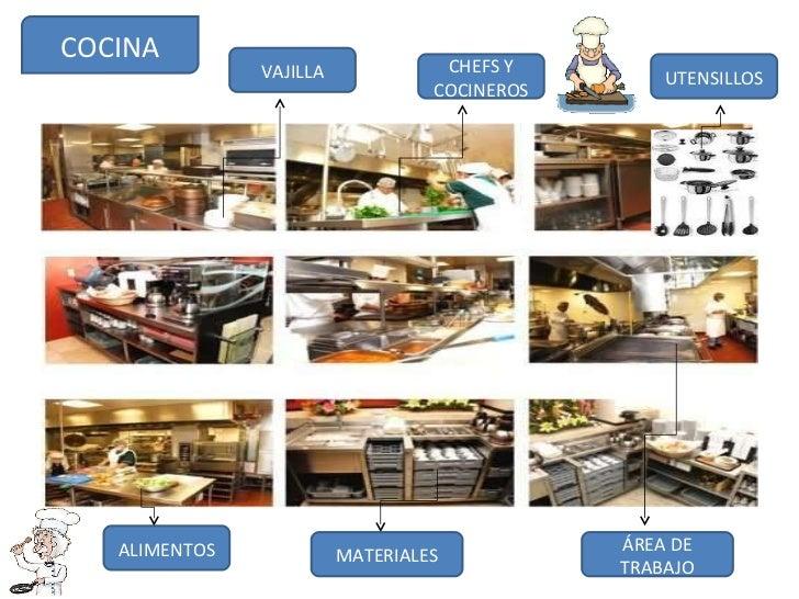 Areas de un hotel Areas de la cocina y sus funciones
