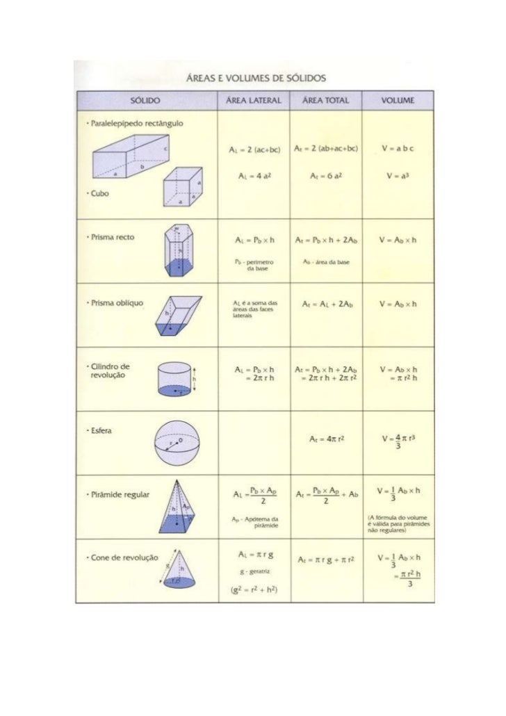 volume and surface area formulas for all shapes pdf