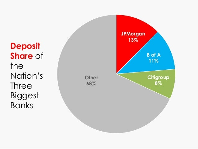 JPMorgan 13% B of A 11% Citigroup 8% Other 68% Deposit Share of the Nation's Three Biggest Banks