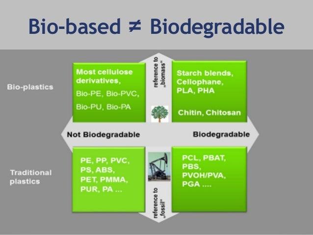 Are Bio Based Plastics Really Sustainable