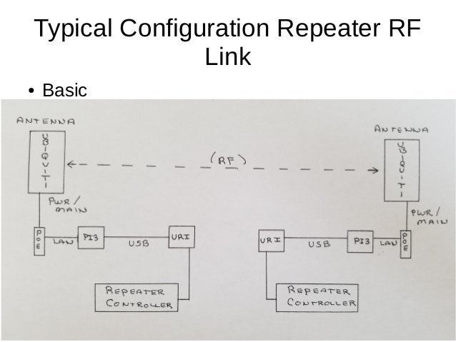Typical Configuration Repeater RF Link ● Basic