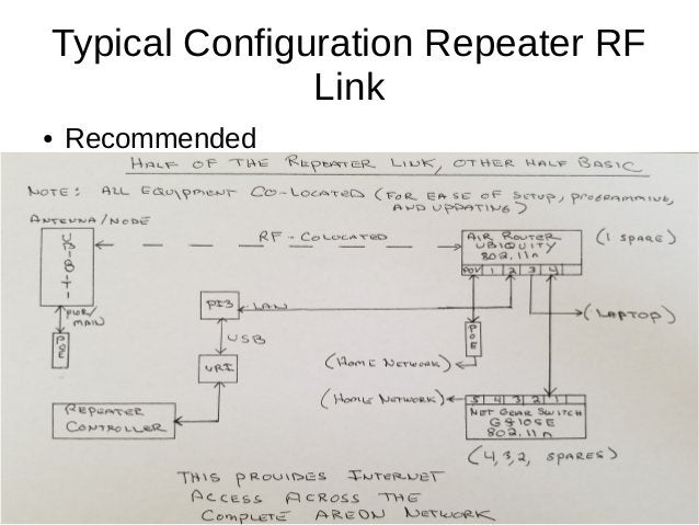 Typical Configuration Repeater RF Link ● Recommended