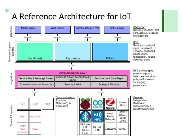 A reference architecture for the internet of things for Architecture iot