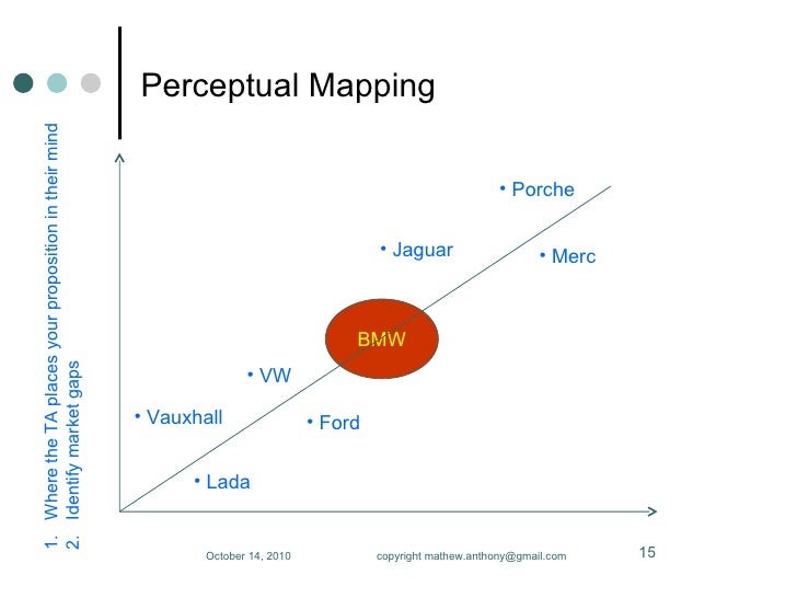 developing a product positioning map for disney or mcdonalds Developing a product positioning map for disney or mcdonalds demand = supply  therefore producers had to go public 275 research and development (r&d).