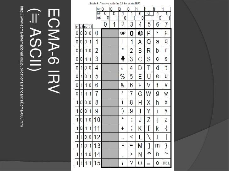 http://www.ecma-international.org/publications/standards/Ecma-006.htm<br />ECMA-6 IRV(≒ ASCII)<br />