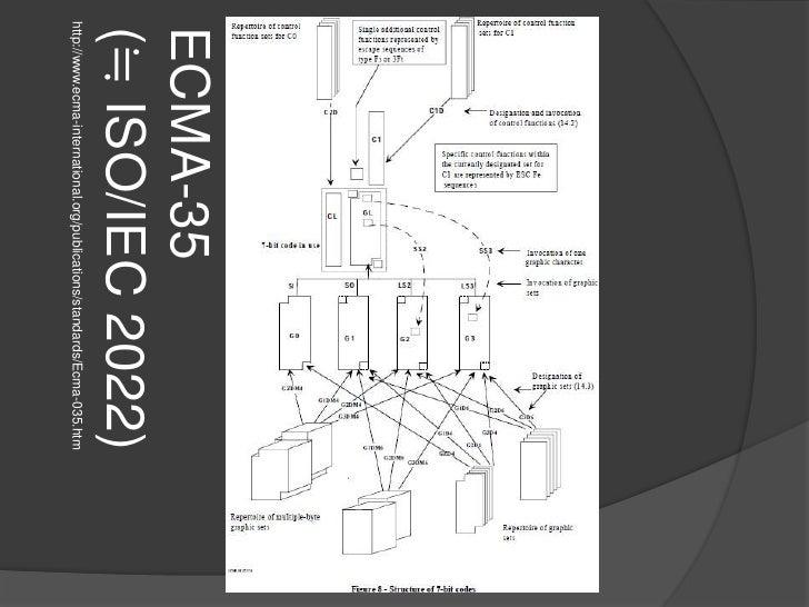 http://www.ecma-international.org/publications/standards/Ecma-035.htm<br />ECMA-35(≒ ISO/IEC 2022)<br />