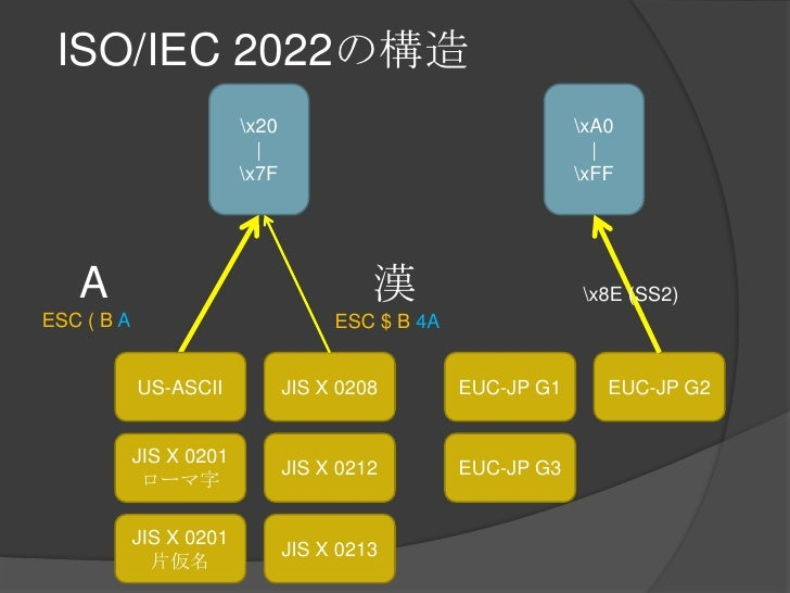 ISO/IEC 2022の構造<br />x20<br /> <br />x7F<br />xA0<br /> <br />xFF<br />A<br />ESC ( BA<br />漢<br />ESC $ B 4A<br />x8E (SS...