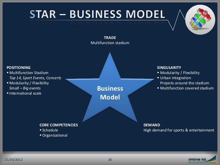 arena business model sample Everything you need to know about biotech business models  we will  illustrate these concepts with examples from both protein therapeutics and   assets may be essential to differentiate yourself in a crowded arena.