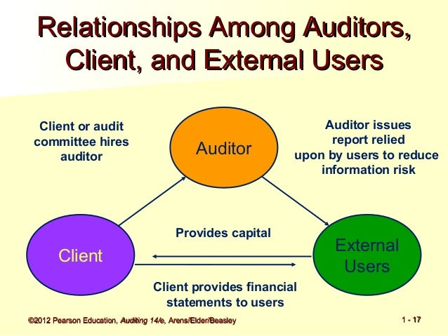 relationship among audit client and external users