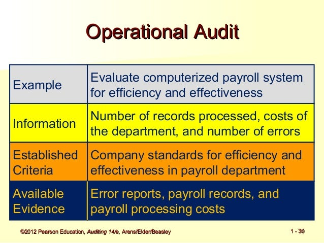 audit evidence pearson
