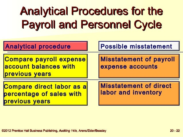 potential misstatements tests of controls payroll Rubennathaniell6 4 out of 5 comprehensive question control activities in payroll comprehensive question potential misstatements/tests of controls.