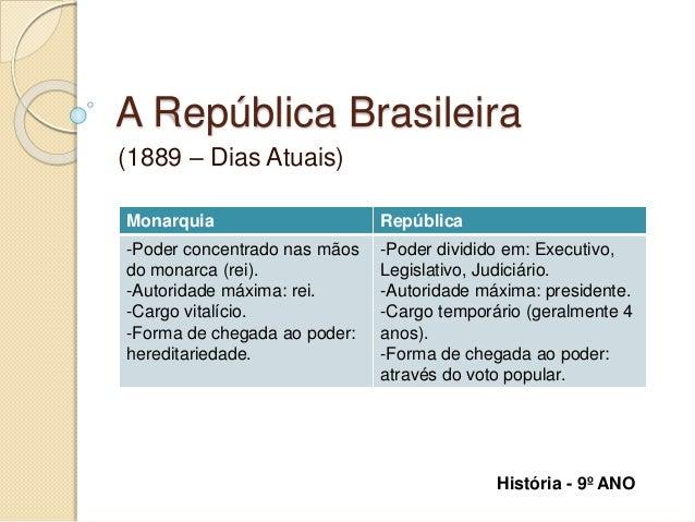 A República Brasileira  (1889 – Dias Atuais)  Monarquia República  -Poder concentrado nas mãos  do monarca (rei).  -Autori...