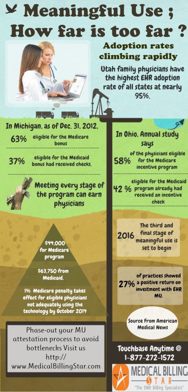Are physicians moving towards achieving mu