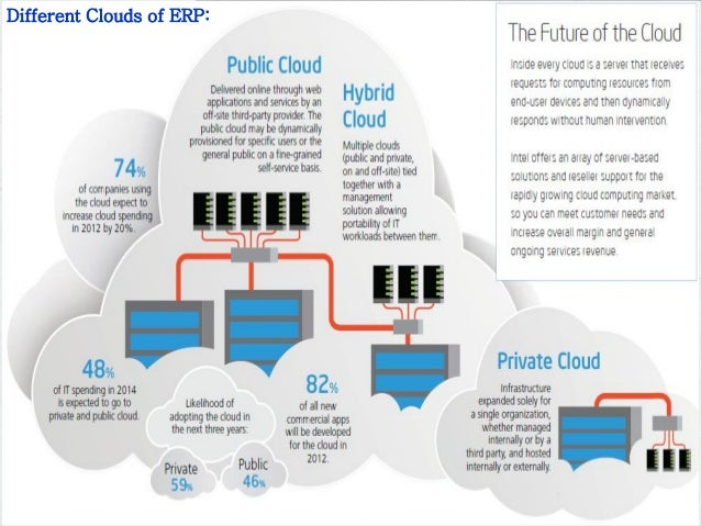 A report into the future of erp part 1 of 3 dh Slide 2