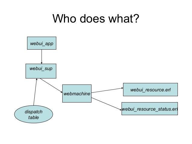Erlang crypto application