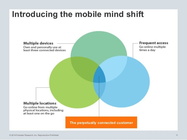 © 2014 Forrester Research, Inc. Reproduction Prohibited 11 Introducing the mobile mind shift The perpetually connected cus...