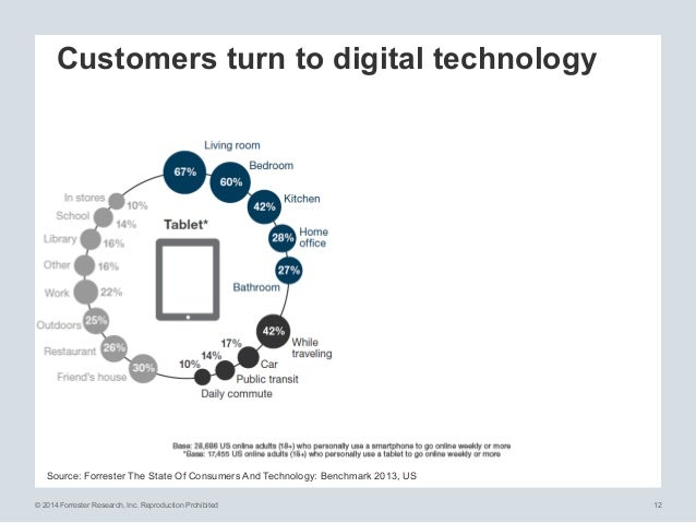 © 2014 Forrester Research, Inc. Reproduction Prohibited 12 Customers turn to digital technology Source: Forrester The Stat...