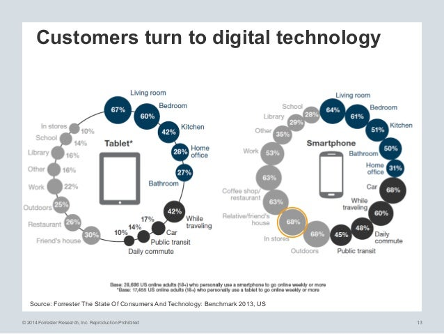 © 2014 Forrester Research, Inc. Reproduction Prohibited 13 Customers turn to digital technology Source: Forrester The Stat...