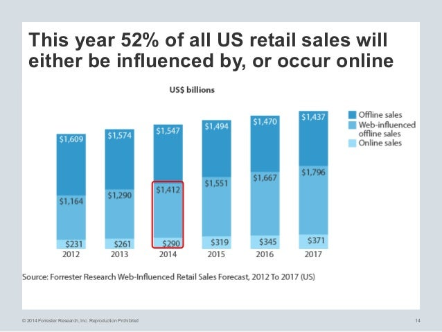 © 2014 Forrester Research, Inc. Reproduction Prohibited 14 This year 52% of all US retail sales will either be influenced ...