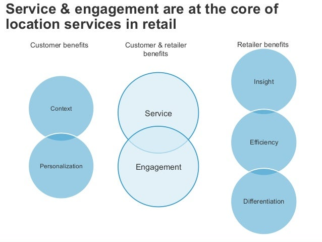 © 2014 Forrester Research, Inc. Reproduction Prohibited 22 Service & engagement are at the core of location services in re...