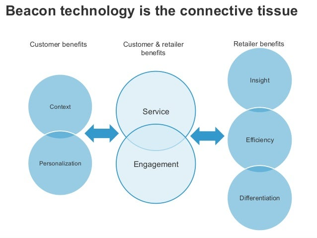 © 2014 Forrester Research, Inc. Reproduction Prohibited 23 Beacon technology is the connective tissue Insight Efficiency D...