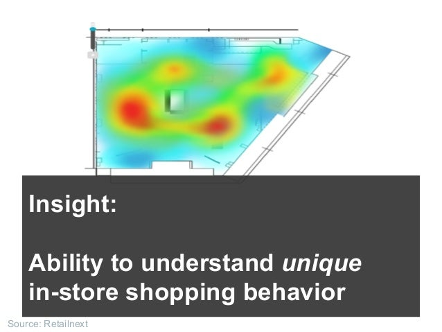 Source: Retailnext Insight: Ability to understand unique in-store shopping behavior