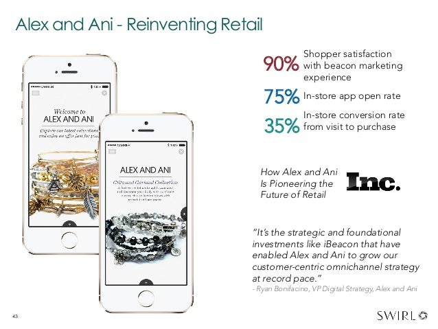 Alex and Ani - Reinventing Retail 43 Shopper satisfaction with beacon marketing experience In-store app open rate In-store...