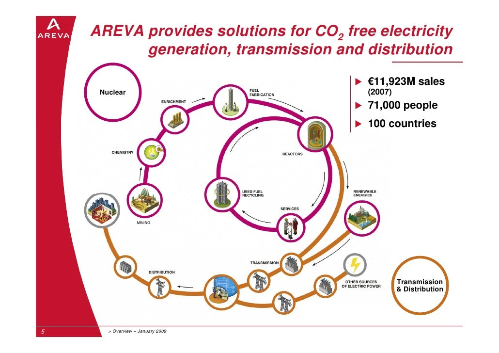business strategy of areva Paris (reuters) - france's areva is drafting a plan to let utility edf take a stake in some of its businesses, giving the indebted nuclear group a capital boost and strengthening the link between.