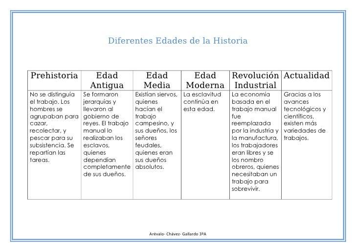El Trabajo a través de la Historia Slide 2