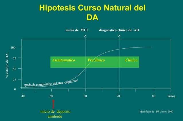 Hipotesis Curso Natural del DA inicio de MCI  diagnostico clinico de AD  % estadio de DA  100 75  Asimtomatico  Preclinico...
