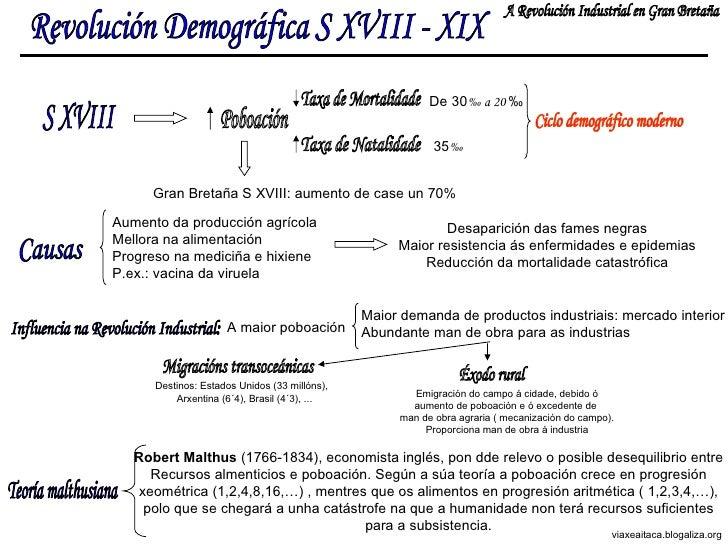 Revolución Demográfica S XVIII - XIX A Revolución Industrial en Gran Bretaña S XVIII Poboación Taxa de Mortalidade Taxa de...