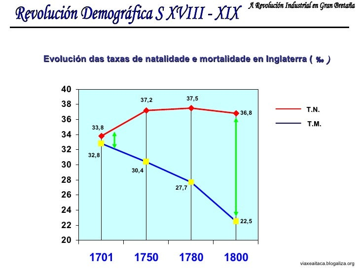 Revolución Demográfica S XVIII - XIX A Revolución Industrial en Gran Bretaña Evolución das taxas de natalidade e mortalida...
