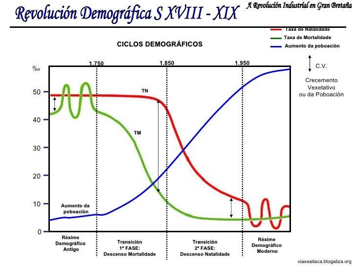 Revolución Demográfica S XVIII - XIX A Revolución Industrial en Gran Bretaña viaxeaitaca.blogaliza.org Réxime  Demográfico...