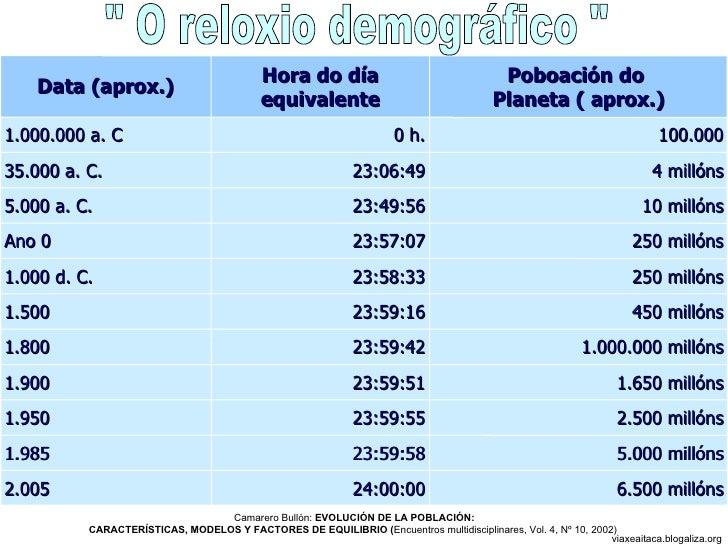 """"""" O reloxio demográfico """" Camarero Bullón:  EVOLUCIÓN DE LA POBLACIÓN: CARACTERÍSTICAS, MODELOS Y FACTORES DE EQ..."""