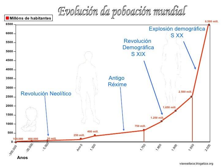 viaxeaitaca.blogaliza.org -300.000 -35.000. 2.005 1.950 1.900 1.850 1.750 1.300 Ano 0 - 5.000 Revolución Neolítico Antigo ...