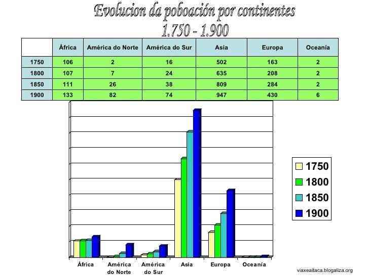 Evolucion da poboación por continentes 1.750 - 1.900 viaxeaitaca.blogaliza.org África América do Norte América do Sur Asia...