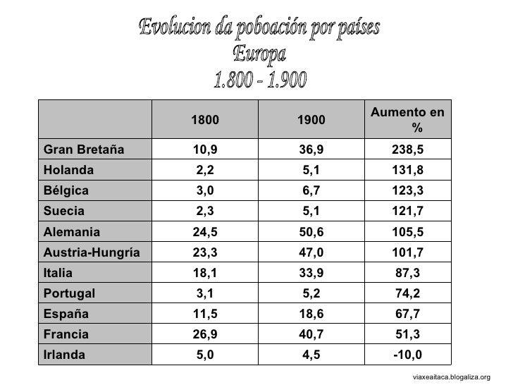 Evolucion da poboación por países Europa 1.800 - 1.900 viaxeaitaca.blogaliza.org 1800 1900 Aumento en % Gran Bretaña 10,9 ...