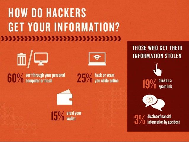HOW DO HACKERSGET YOUR INFORMATION?sortthroughyourpersonalcomputerortrash60% hackorscamyouwhileonline25%stealyourwallet15%...