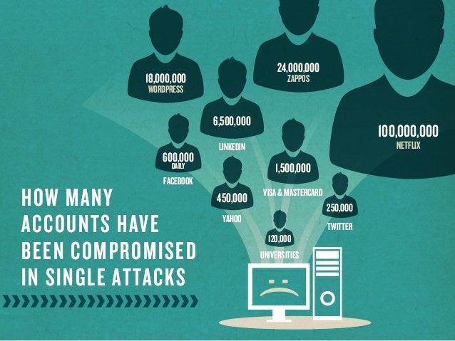 HOW MANYACCOUNTS HAVEBEEN COMPROMISEDIN SINGLE ATTACKS100,000,000NETFLIX18,000,000WORDPRESS6,500,000LINKEDIN1,500,000VISA&...