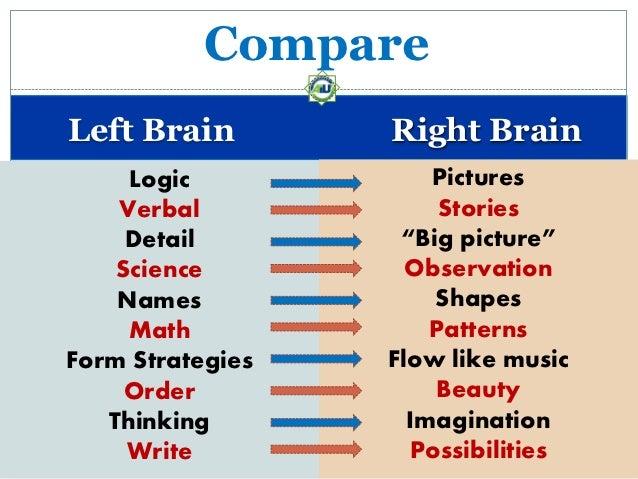 "CompareLeft Brain        Right Brain     Logic            Pictures    Verbal             Stories     Detail        ""Big pi..."
