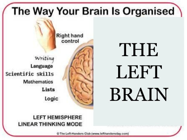 are you a right brain or left brain Do you know if you are left or right-brained here is a brain teaser that will reveal your preference try the practice exercises for strengthening your opposite tendency.
