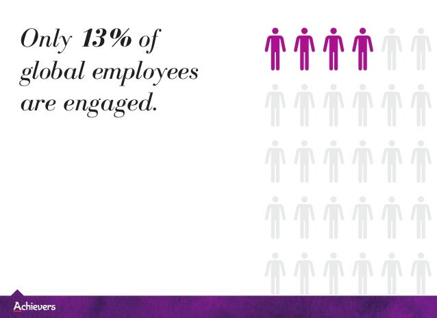 Only 13% of global employees are engaged.