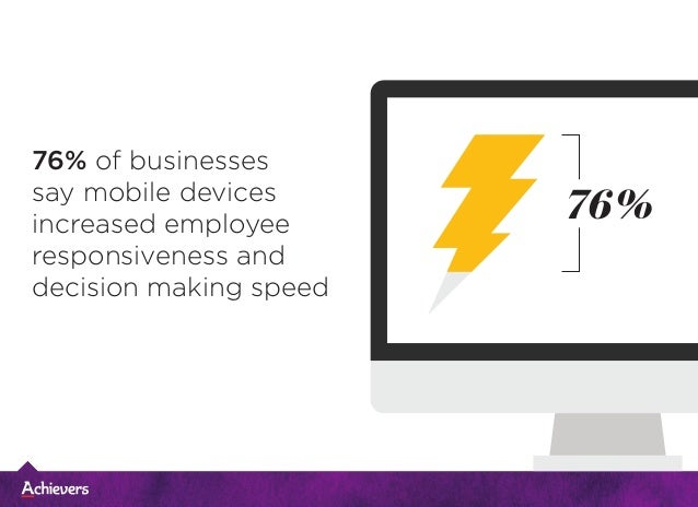 76% of businesses say mobile devices increased employee responsiveness and decision making speed 76%